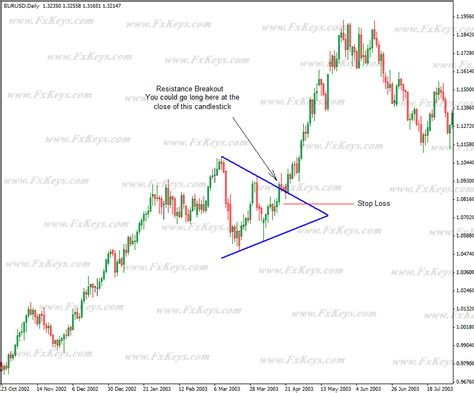 pennant pattern trading pennant and wedge patterns
