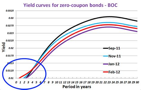 current yield of a zero coupon bond