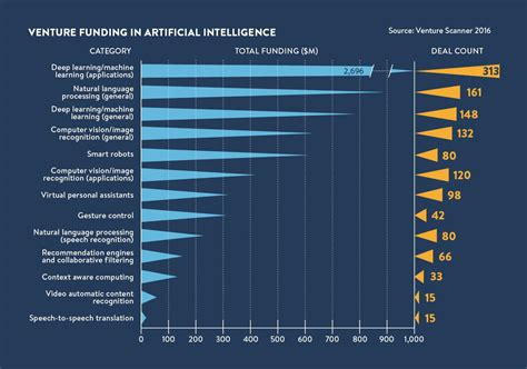 artificial intelligence budget the rise of artificial intelligence in 6 charts raconteur