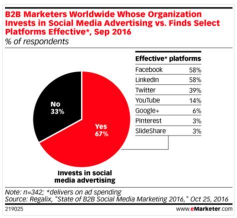 linkedin statistics  matter  marketers
