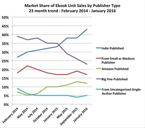 publish like a from mind to market volume 2 books february 2016 author earnings report amazon s ebook
