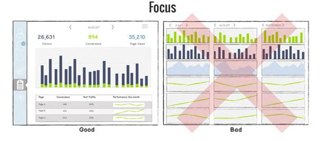 dashboard best how to create effective dashboards 3 best practices