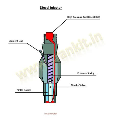diesel fuel diagram petrol and diesel injector working explained
