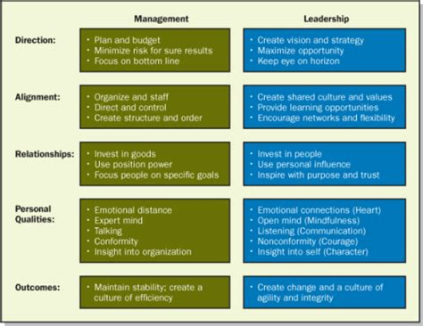 kotter how leadership differs from management week 1 management vs leadership why university the