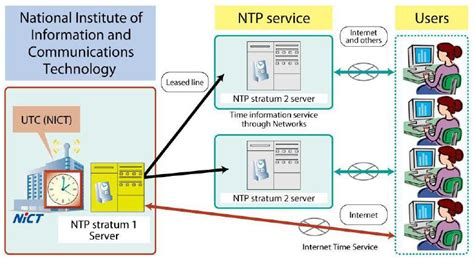 ntp server ntp server installation work process configuration and