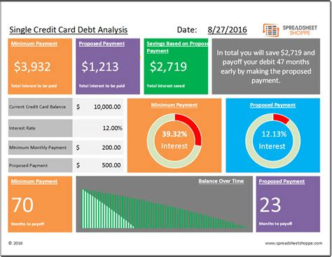 Credit Card Breakdown Template Single Debt Analysis Template Spreadsheetshoppe