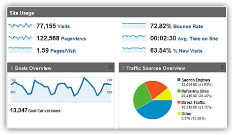 Site Analysis Report Template