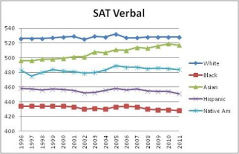 what is sat verbal section part i an introduction to stormfront and the pro white