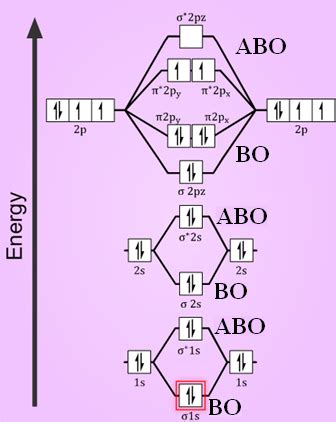mot diagram of oxygen compare the stabilities of o2 o2 o22 chemical