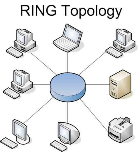 ring network topology diagram csc104 slog