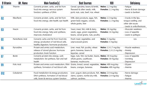 protein f deficiency symptoms vitamin functions chart vitamins the micronutrients in