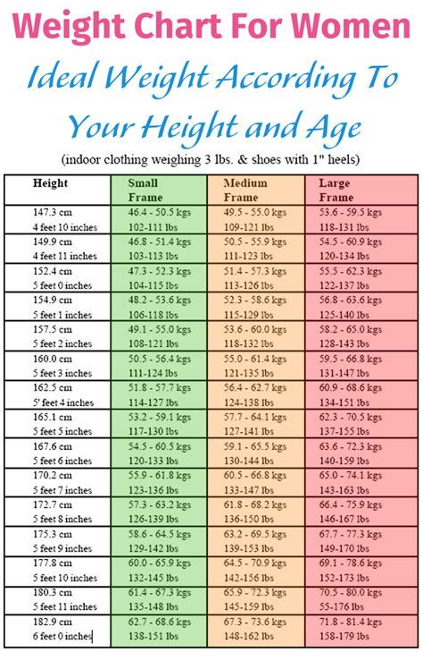 height and weight table ideal weight for older women pictures to pin on pinterest
