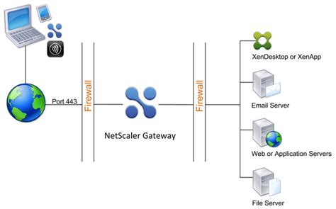 netscaler visio citrix netscaler gateway the basics