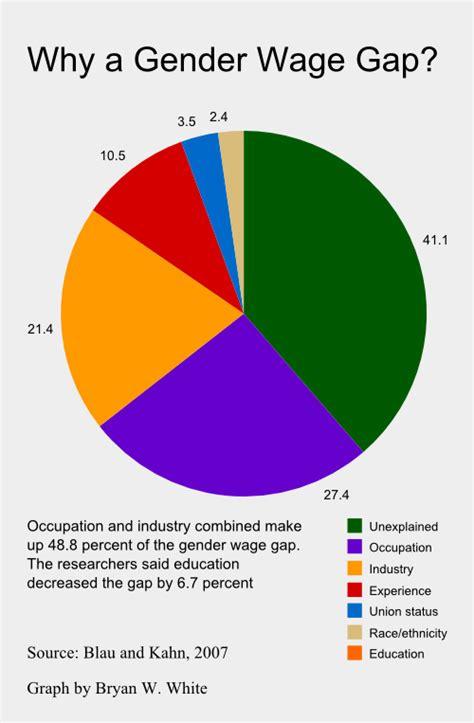 gender wage gap 2014 the dnc muddles wage gap issue zebra fact check