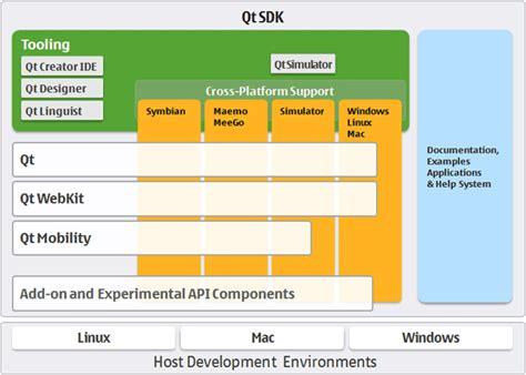 qt programming model beagleboard linux top down