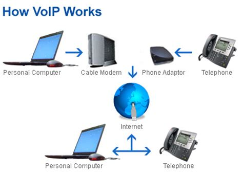 what is voip dma