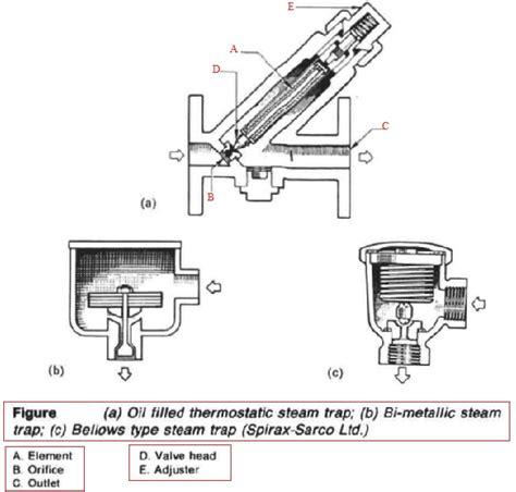 steam trap diagram how does a steam trap work diagram wiring diagram