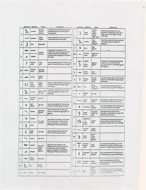 Hieroglyphics Worksheet by Hieroglyphics Handout Lesson Handouts