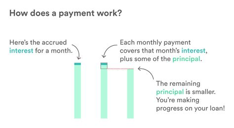 Does A by How Do Loans Work