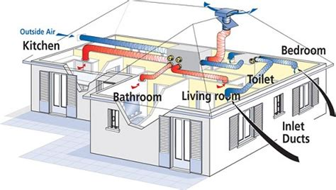 installing a ventilation system in your home home