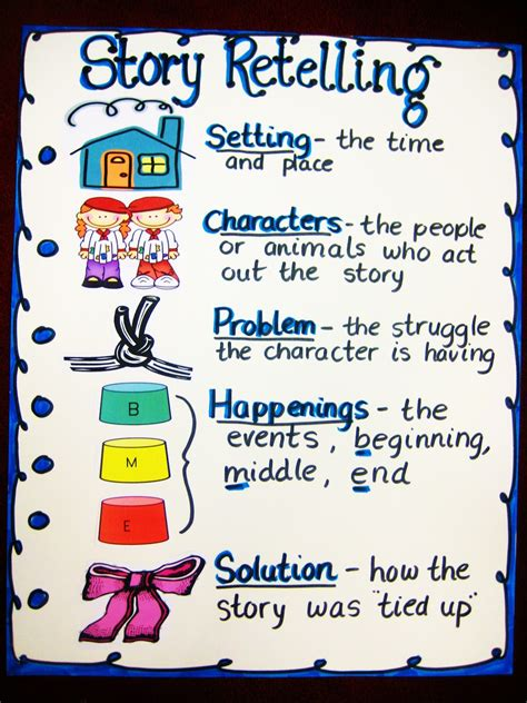 Reading Strategy Anchor Chart Ideas