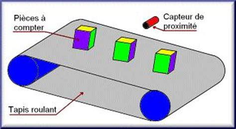 Tapis Roulant Industriel by Cours Sur La Programmation En Mikropascal