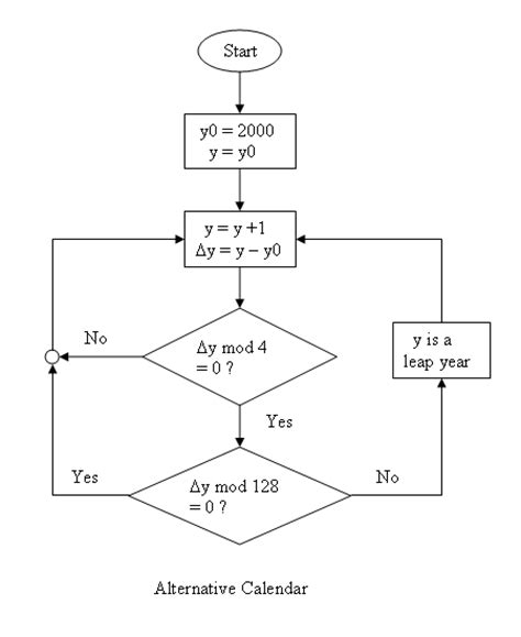 flowchart to check leap year flowchart for leap year or not 28 images flowchart for