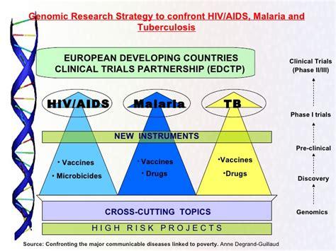 Genomics In Sudan S Health Policy