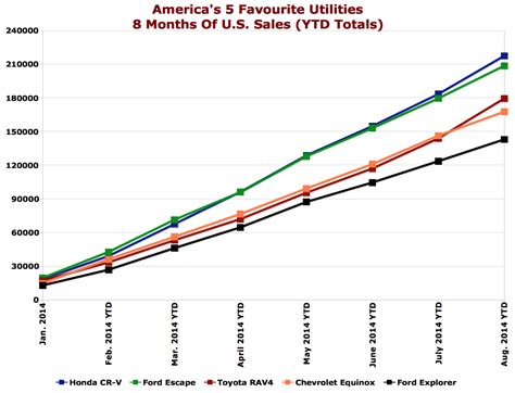 toyota us sales record sales position toyota s rav4 atop all suvs in