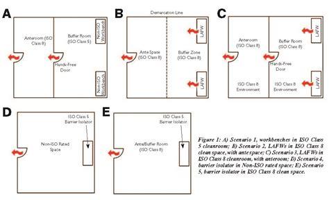 Hvac Floor Plan complying with usp 797 designing hospital pharmacy hvac