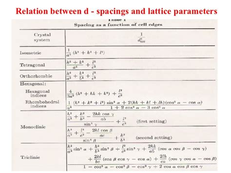 to determine lattice parameter using x ray diffraction pattern 1 crystal structure using x ray diffraction