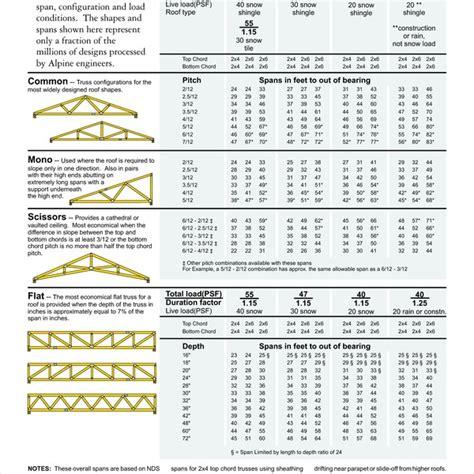 wood floor truss span tables mitek floor truss span chart carpet vidalondon