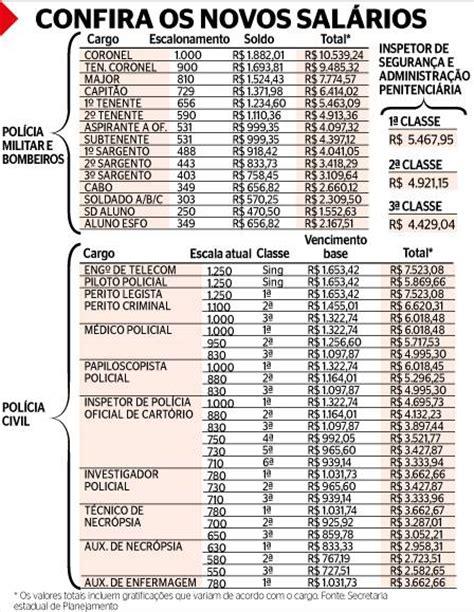 Tabela Reajuste Salarial 2016 Para Servidor Publico | tabela reajuste salarial 2016 para servidor publico 2016