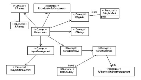 conceptual model template conceptual model exles
