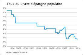 Plafond Livret D Epargne Populaire by Plafond Livret Epargne Populaire 2014