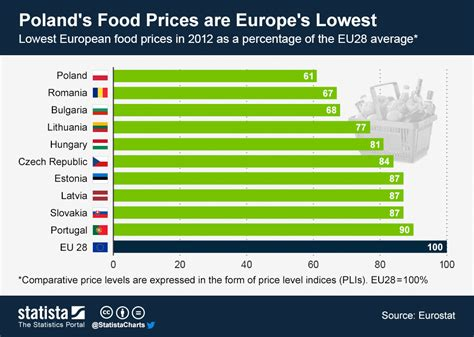 average cost of food chart poland s food prices are europe s lowest statista