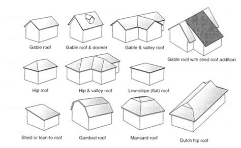 Types Of Roof Shapes Roof Types