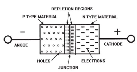 how do data diodes work semiconductors and p n junctions