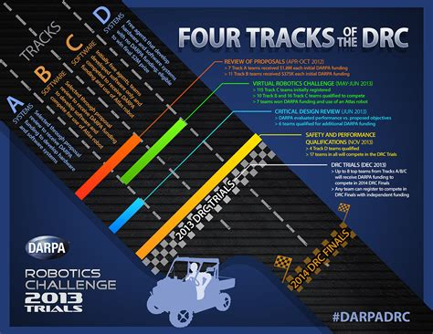 darpa challenges drc trials