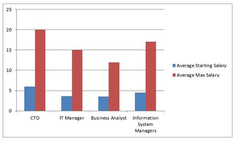 Mba Information Technology Management Salary by Mba In Information Technology Mba It Course Details