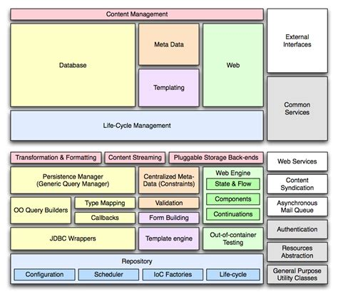 software application diagram 4 best images of software stack diagram bluetooth stack