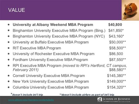 Fordham Executive Mba Tuition by At Albany Weekend Mba Program Overview
