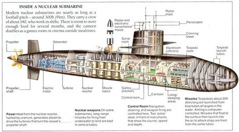 submarine sections modern nuclear submarine diagram whale and submarine
