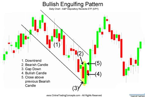 trading piercing pattern candlestick patterns and candlestick aptterns