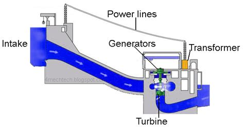 hydroelectric power diagram mechanical technology hydro power plant