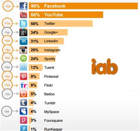 imagenes de redes sociales mas populares las 10 redes sociales m 225 s populares del mundo en 2016