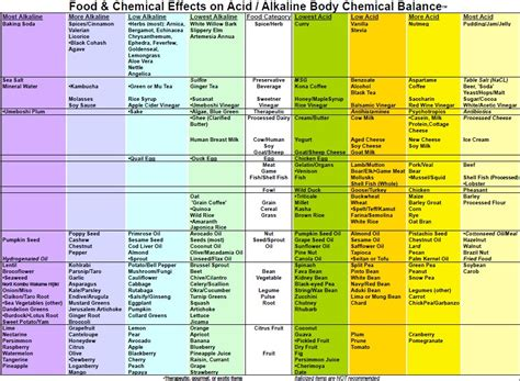 printable alkaline recipes alkaline acidic food chart depressing but good to know