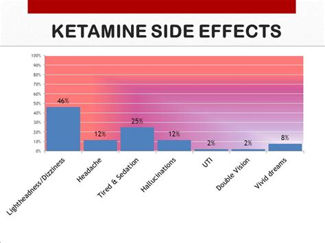Ketamine Infusion For Detox by And Term Effectiveness Of Sub Anaesthetic
