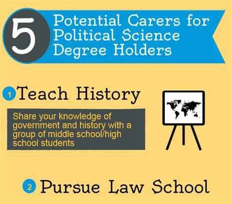 Political Science Mba Careers by Political Science Articles Blogs