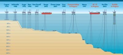 the deepest offshore oil drilling rig in the world